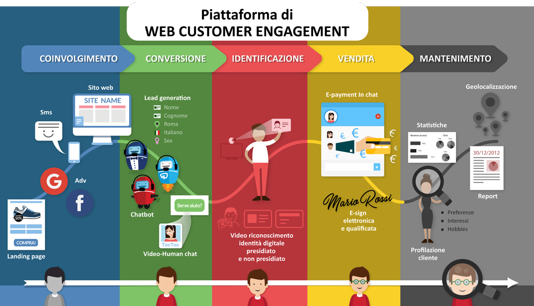 piattaforma-di-web-customer-engagement